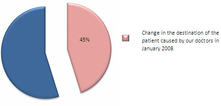 Pie chart showing Destination Triage for January 2008